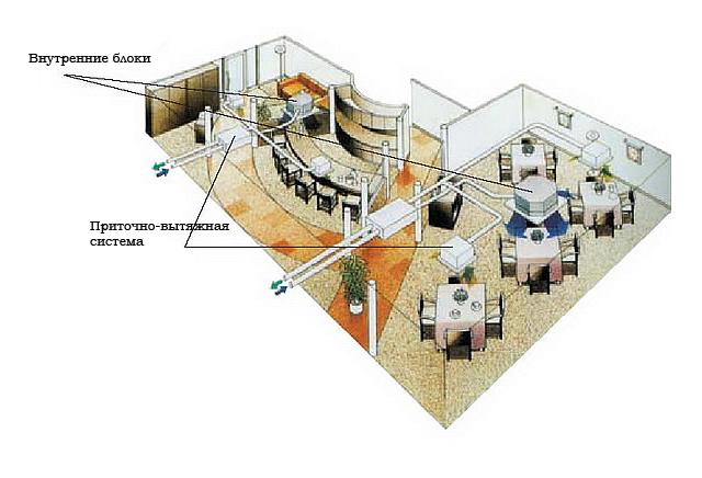 Схема вентиляции на базе приточно-вытяжной установки совмещенной с системой кондиционирования.