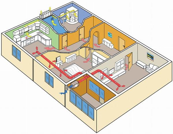 Вытяжные вентиляторы устанавливаются в санузел, ванну, кухню.  Приточные - в комнатах.